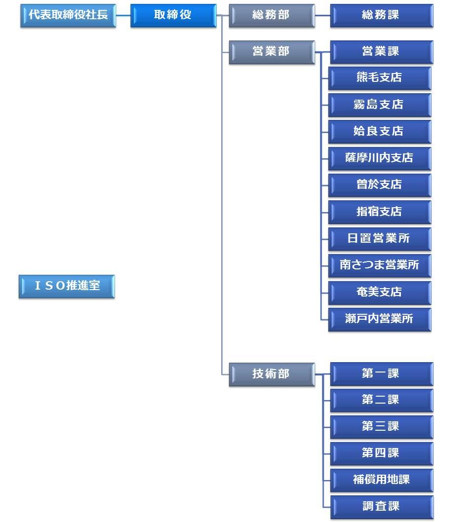 組織図(曽於・指宿追加) H29.05.25